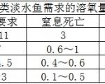 科学养殖——让数据说话,水体溶氧量宜居指数
