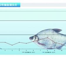 鳊鱼:市场缩量,价格上行——《bet356注册送19_bet356娱乐场网址_bet356怎么打开前沿》2019年5月刊市场趋势