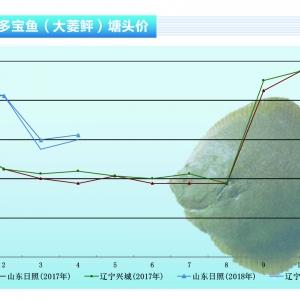大菱鲆:短期下滑最低跌至20元/斤——《bet356注册送19_bet356娱乐场网址_bet356怎么打开前沿》2018年5月刊市场趋势